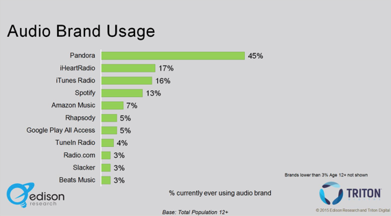 Audio Brand Usage 2015: iTunes Radio