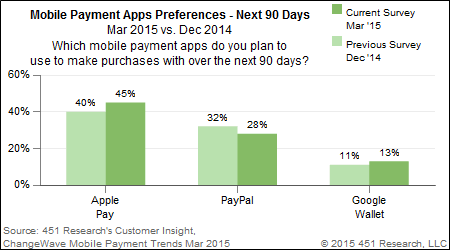 451 Research: Mobile Payment Preferences, next 90 days, March 2015 vs. Dec. 2104