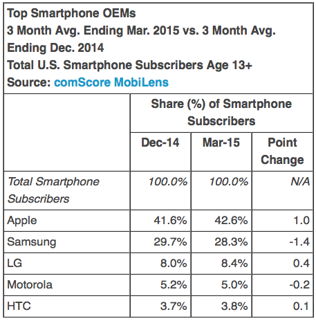 Top Smartphone OEMs 3 Month Avg. Ending Mar. 2015 vs. 3 Month Avg. Ending Dec. 2014 Total U.S. Smartphone Subscribers Age 13+ Source: comScore MobiLens