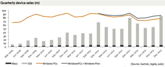 Benedict Evans: Apple iOS and Mac sales vs. Windows PC and Windows Phone sales