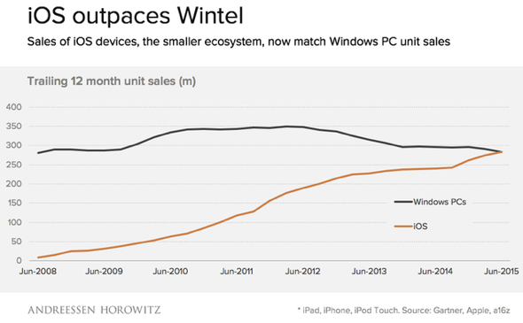 Apple Macs and iOS devices now outselling Windows PCs