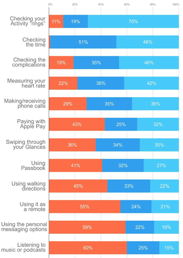 Wristly: Here's what users are doing with their Apple Watches