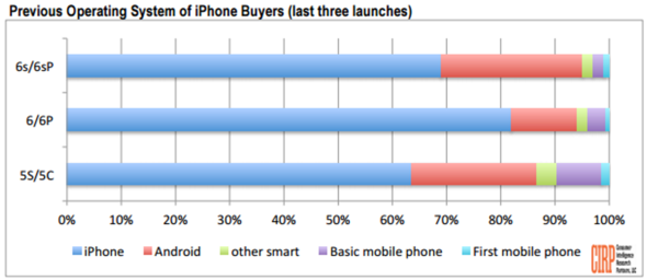 CIRP: previous OS of iPhone buyers 2014-2016