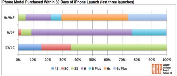 CIRP: iPhone model purchased within first 30 days of launch 2014-1026