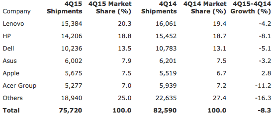 Gartner: Preliminary Worldwide PC Vendor Unit Shipment Estimates for 4Q15 (Thousands of Units)