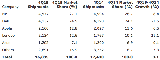 Gartner: Preliminary U.S. PC Vendor Unit Shipment Estimates for 4Q15 (Thousands of Units)