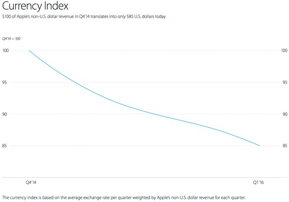 Apple Currency Index