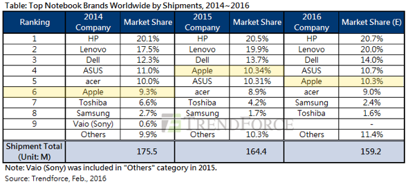 Trendforce: Top notebook brands worldwide by shipments, 2014-2016