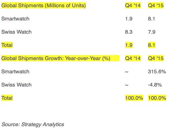 Strategy analytics: Global Smartwatch vs. Swiss Watch Shipments in Q4 2015
