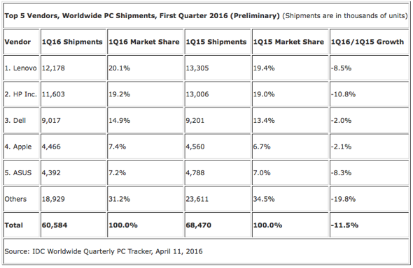 IDC: Top 5 Vendors, Worldwide PC Shipments, First Quarter 2016 (Preliminary) (Shipments are in thousands of units)