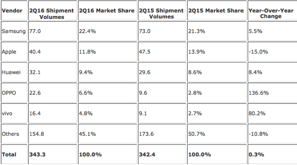 Top Five Smartphone Vendors, Shipments, Market Share, and Year-Over-Year Growth, Q2 2016 Preliminary Data (Units in Millions)