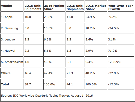 IDC: Top Five Tablet Vendors, Shipments, Market Share, and Growth, Second Quarter 2016   (Preliminary Results, Shipments in millions)
