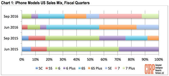 CIRP: iPhone Models US Sales Mix, Fiscal Quarters