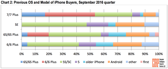 CIRP: Previous OS and Model of iPhone Buyers, September 2016 quarter