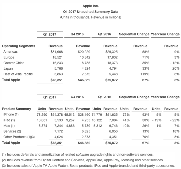 AAPL Q117 Results