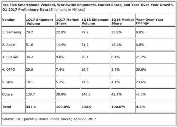 IDC: Top Five Smartphone Vendors, Worldwide Shipments, Market Share, and Year-Over-Year Growth, Q1 2017 Preliminary Data (Shipments in Millions)
