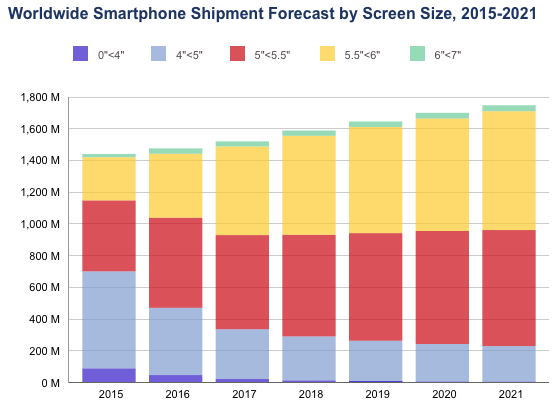 IDC: Worldwide Smartphone Shipment Forecast by Screen Size, 2015-2021