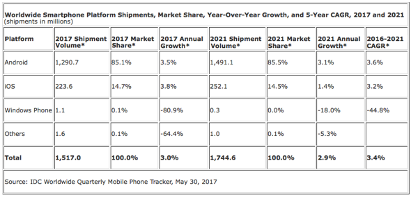 IDC: Worldwide Smartphone Platform Shipments, Market Share, Year-Over-Year Growth, and 5-Year CAGR, 2017 and 2021 (shipments in millions)