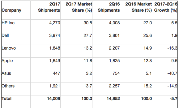 Gartner: Preliminary U.S. PC Vendor Unit Shipment Estimates for 2Q17 (Thousands of Units)