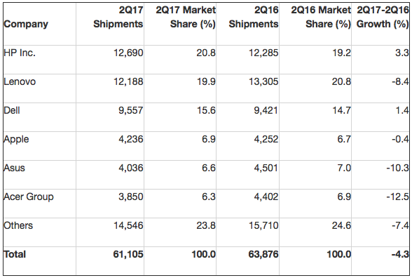 Gartner: Preliminary Worldwide PC Vendor Unit Shipment Estimates for 2Q17 (Thousands of Units)