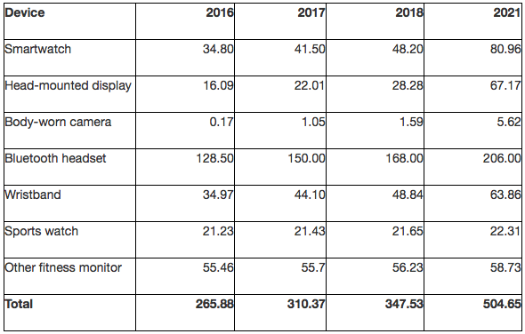 Gartner: Forecast for Wearable Devices Worldwide 2016-2018 and 2021 (Millions of Units)