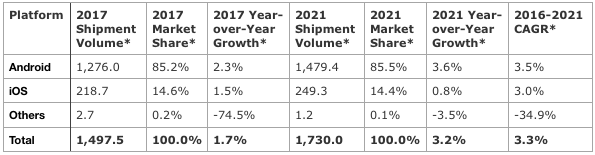 Worldwide Smartphone Platform Shipments, Market Share, and Growth, 2017 and 2021 (shipments in millions)