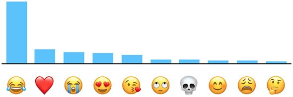 Apple says 'Face With Tears of Joy' is the most popular emoji in America