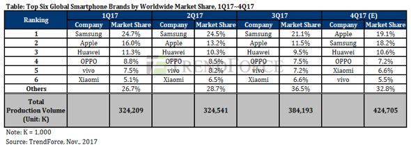 TrendForce Projects Global Smartphone Production for 4Q17 to Grow by 6.3% YoY as iPhone X Drives Quarterly Total to Its Peak for the Year