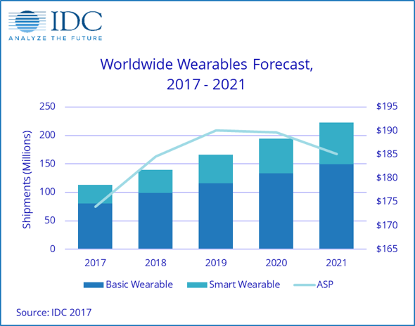 IDC Worldwide Wearables Forecast, Product Category Shipments, Market Share and CAGR, 2017 and 2021 (shipments in millions)