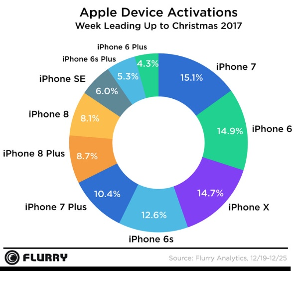 Flurry: Apple device activations Christmas 2017