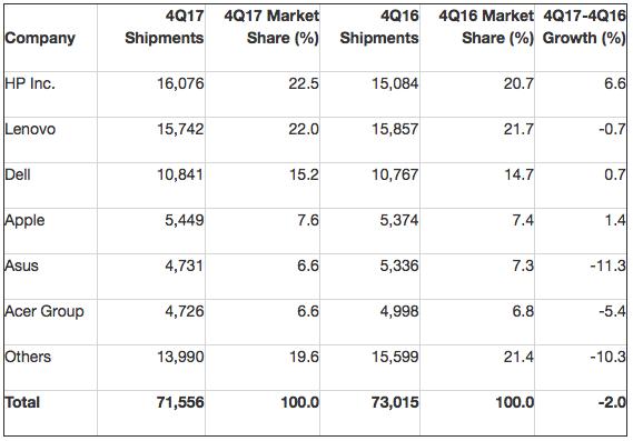 Gartner: Preliminary Worldwide PC Vendor Unit Shipment Estimates for 4Q17 (Thousands of Units)