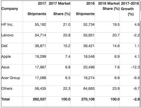 Gartner: Preliminary Worldwide PC Vendor Unit Shipment Estimates for 2017 (Thousands of Units)