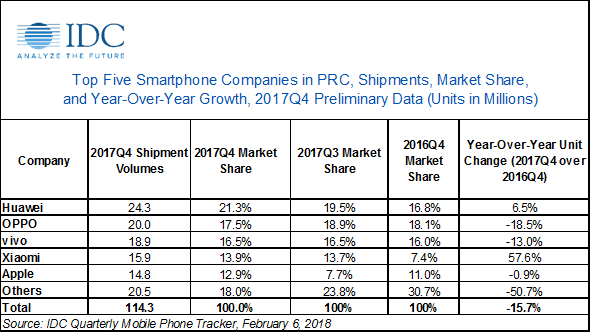 IDC: China Smartphone Market Declined by 15.7% YoY in 2017Q4 and 4.9% in 2017