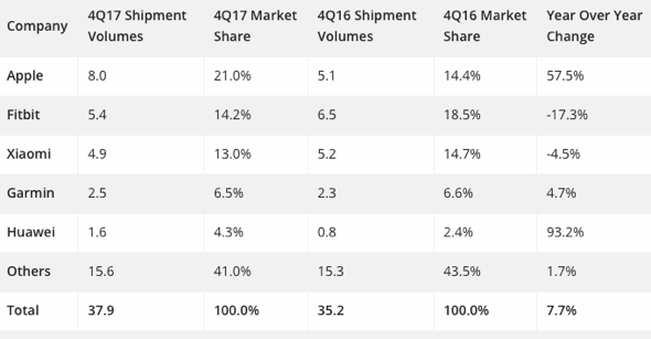 IDC: Top 5 Wearable Companies by Shipment Volume, Market Share, and Year-Over-Year Growth, Q4 2017 (shipments in millions)