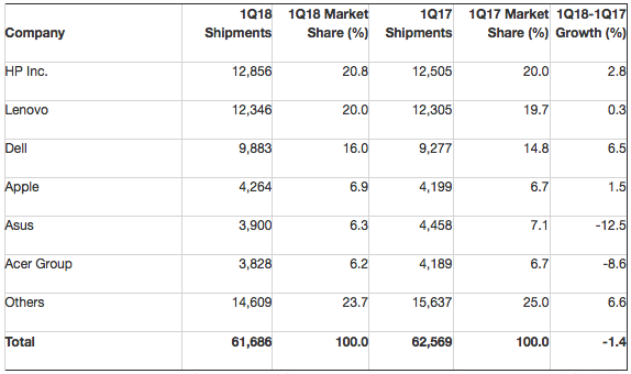 Gartner: Preliminary Worldwide PC Vendor Unit Shipment Estimates for 1Q18 (Thousands of Units)