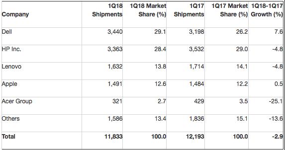 Gartner: Preliminary U.S. PC Vendor Unit Shipment Estimates for 1Q18 (Thousands of Units)