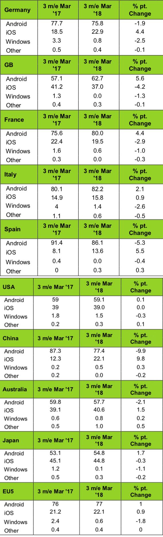 Kantar: Smartphone OS Sales Share (%)