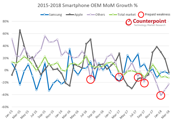 2015-2018 smartphone OEM MoM Growth % - Counterpoint research
