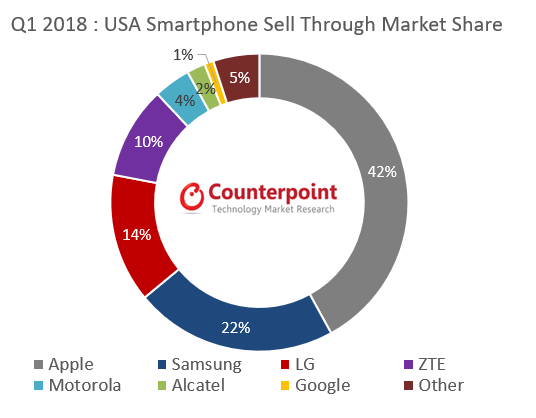Q118: US smartphone sell-through market share -  Counterpoint Research