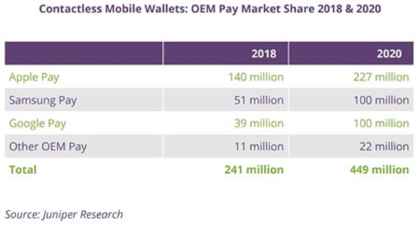 Apple Pay dominates with far more users than Samsung Pay and Google Pay combined