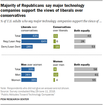 majority of republicans say major tech compnaies support liberals over conservatives