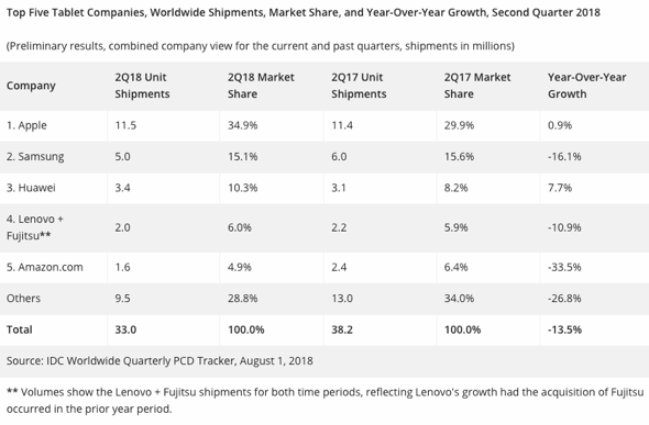 IDC: Top Five Tablet Companies, Worldwide Shipments, Market Share, and Year-Over-Year Growth, Second Quarter 2018