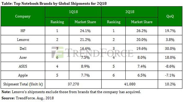 TrendForce: Global notebook shipments Q218