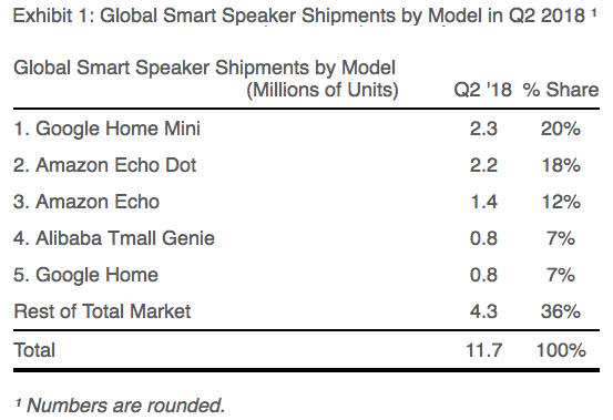 Global smart speaker shipments by model, Q218: Source: Strategy Analytics