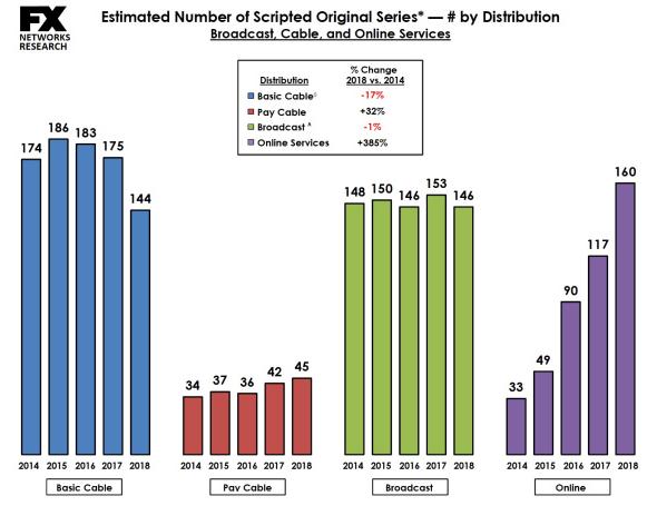 Estimated number of scripted original TV series, 2014-2018