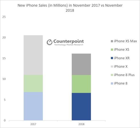 New iPhone sales (in millions) in November 2017 vs. November 2018