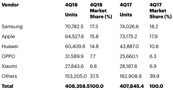 Gartner: Worldwide Smartphone Sales to End Users by Vendor in 4Q18 (Thousands of Units)