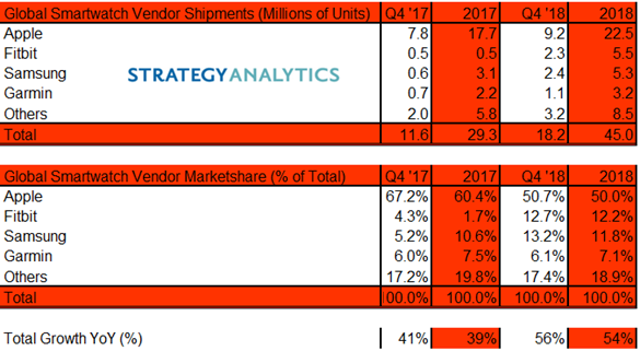 Strategy Analytics:  Global Smartwatch Vendor Shipments and Marketshare in Q4 2018