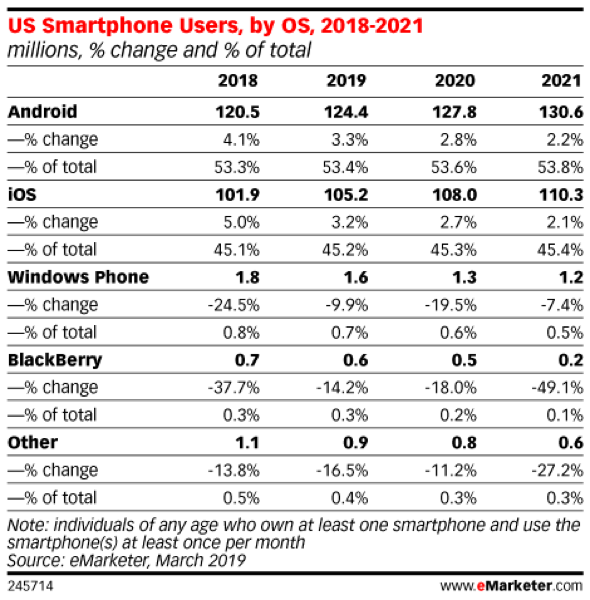 eMarketer: US Smartphone Users, by OS, 2018-2021 (millions, % change and % of total)