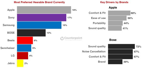 Brand Preference Rankings & Key Drivers